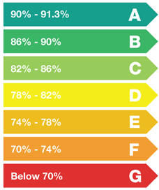 SEDBUK energy-rating classification