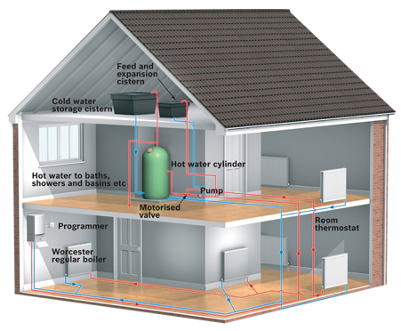 A diagram of a regular central heating boiler system