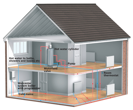 A diagram of an unvented system central heating boiler