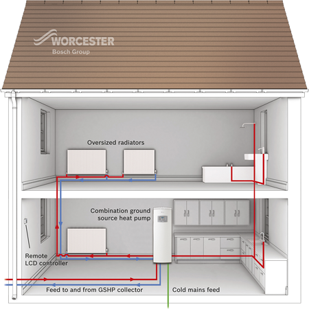 A diagram of a typical ground-source heat pump system
