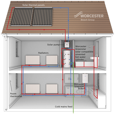 A diagram of a typical solar water and heating system